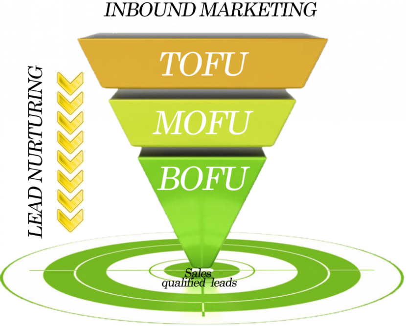Inbound Marketing: Embudo de conversión